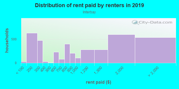 Rent paid by renters in 2013 in Interbay in Seattle neighborhood in WA