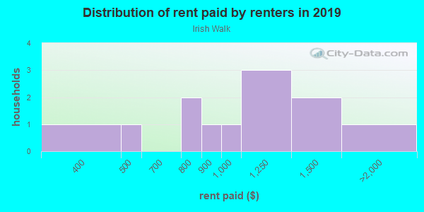 Rent paid by renters in 2013 in Irish Walk in Grand Junction neighborhood in CO