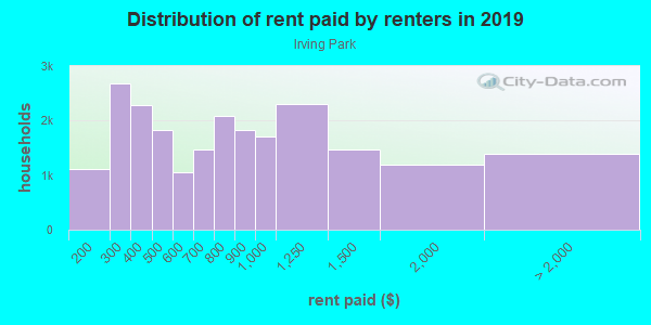 Rent paid by renters in 2013 in Irving Park in Chicago neighborhood in IL