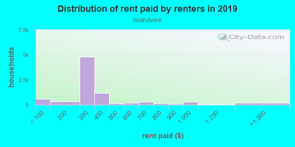 Rent paid by renters in 2013 in Islandview in Detroit neighborhood in MI