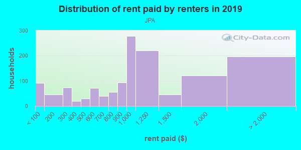 Rent paid by renters in 2013 in JPA in Charlottesville neighborhood in VA