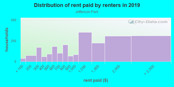 Rent paid by renters in 2013 in Jefferson Park in Denver neighborhood in CO