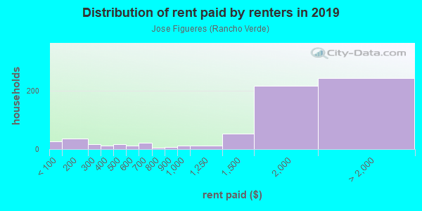 Rent paid by renters in 2013 in Jose Figueres in San Jose neighborhood in CA