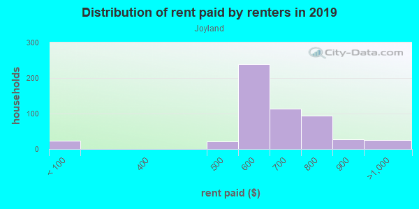 Rent paid by renters in 2013 in Joyland in Lexington neighborhood in KY