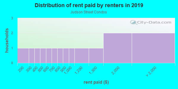 Rent paid by renters in 2013 in Judson Street Condos in San Diego neighborhood in CA