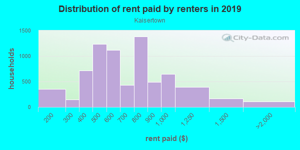 Rent paid by renters in 2013 in Kaisertown in Buffalo neighborhood in NY