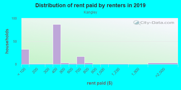 Rent paid by renters in 2013 in Kangley in Streator neighborhood in IL