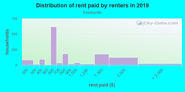 Rent paid by renters in 2013 in Keewaydin in Minneapolis neighborhood in MN