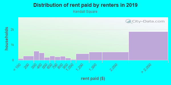 Rent paid by renters in 2013 in Kendall Square in Cambridge neighborhood in MA