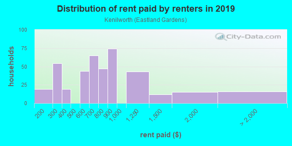 Rent paid by renters in 2013 in Kenilworth in Washington neighborhood in DC