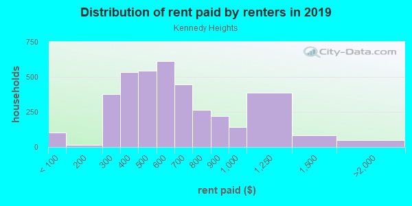 Rent paid by renters in 2013 in Kennedy Heights in Cincinnati neighborhood in OH