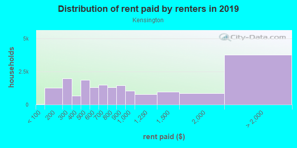 Rent paid by renters in 2013 in Kensington in Philadelphia neighborhood in PA