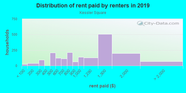 Rent paid by renters in 2013 in Kessler Square in Dallas neighborhood in TX