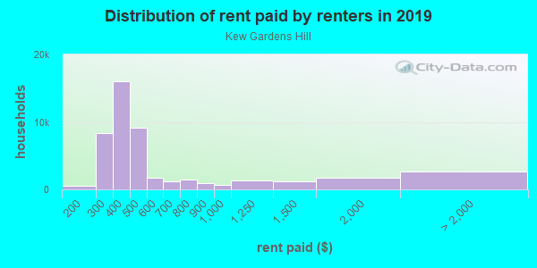 Rent paid by renters in 2013 in Kew Gardens Hill in Flushing neighborhood in NY
