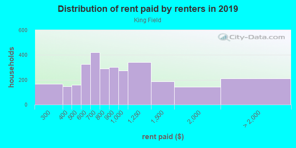 Rent paid by renters in 2013 in King Field in Minneapolis neighborhood in MN
