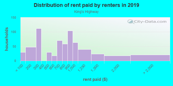 Rent paid by renters in 2013 in King's Highway in Dallas neighborhood in TX