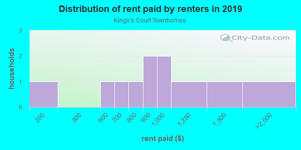 Rent paid by renters in 2013 in Kings's Court Townhomes in Brandon neighborhood in FL