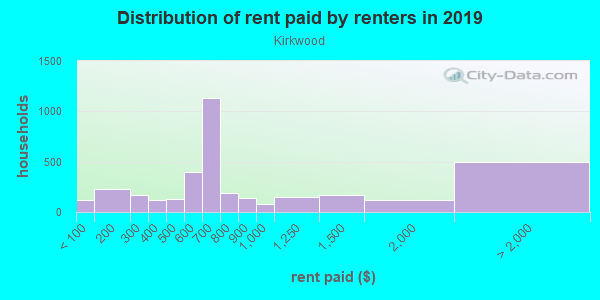 Rent paid by renters in 2013 in Kirkwood in Atlanta neighborhood in GA
