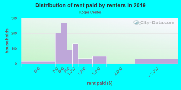 Rent paid by renters in 2013 in Koger Center in Tallahassee neighborhood in FL