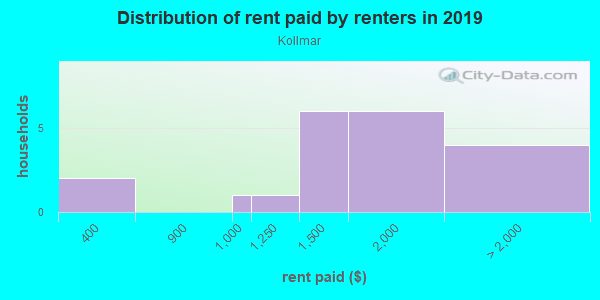 Rent paid by renters in 2013 in Kollmar in San Jose neighborhood in CA