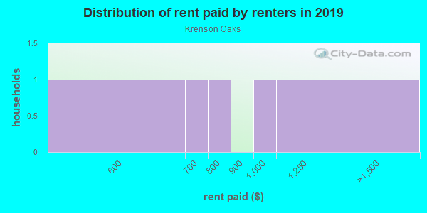 Rent paid by renters in 2013 in Krenson Oaks in Lakeland neighborhood in FL