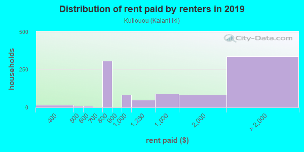 Rent paid by renters in 2013 in Kuliouou in Honolulu neighborhood in HI