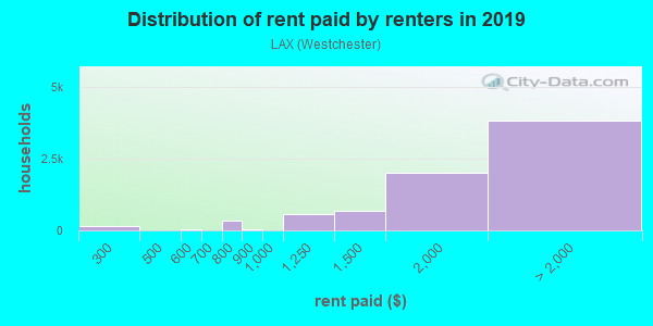 Rent paid by renters in 2013 in LAX in Playa Del Rey neighborhood in CA