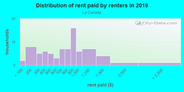 Rent paid by renters in 2013 in La Canada in Santa Fe neighborhood in NM