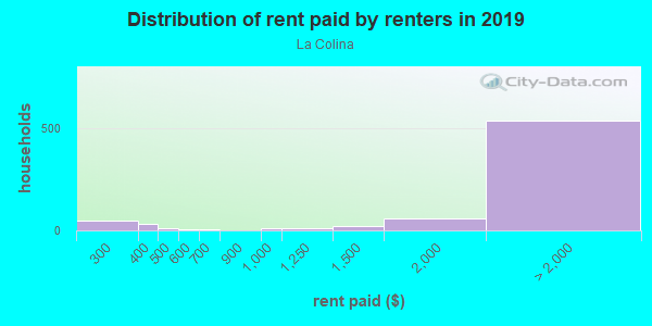 Rent paid by renters in 2013 in La Colina in San Jose neighborhood in CA