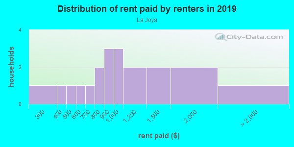 Rent paid by renters in 2013 in La Joya in Santa Fe neighborhood in NM