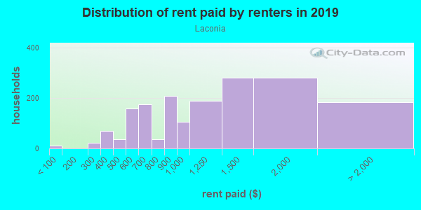 Rent paid by renters in 2013 in Laconia in Bronx neighborhood in NY
