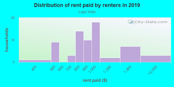 Rent paid by renters in 2013 in Lago Vista in Winter Garden neighborhood in FL