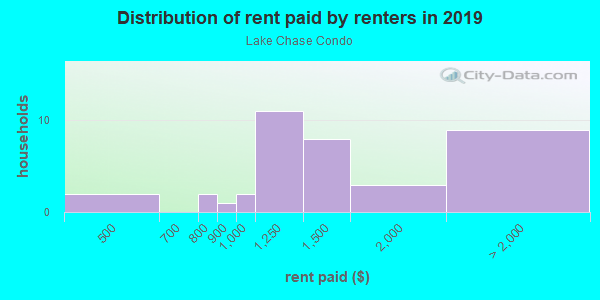 Rent paid by renters in 2013 in Lake Chase Condo in Tampa neighborhood in FL