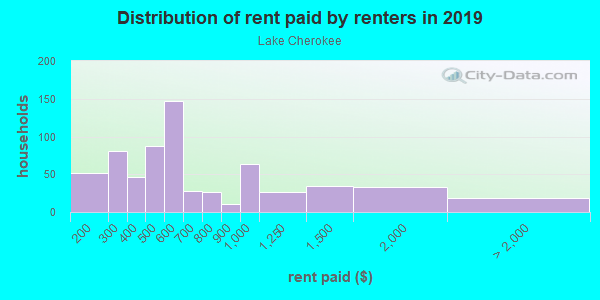 Rent paid by renters in 2013 in Lake Cherokee in Orlando neighborhood in FL