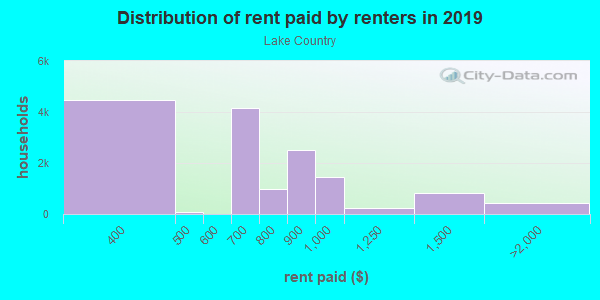 Rent paid by renters in 2013 in Lake Country in Fort Worth neighborhood in TX