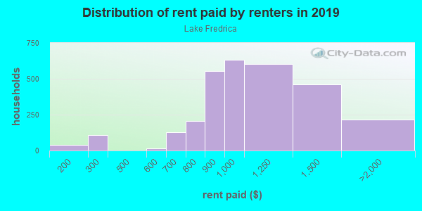 Rent paid by renters in 2013 in Lake Fredrica in Orlando neighborhood in FL