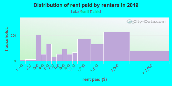 Rent paid by renters in 2013 in Lake Merritt District in Oakland neighborhood in CA