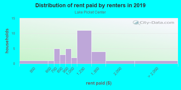 Rent paid by renters in 2013 in Lake Picket Center in Orlando neighborhood in FL