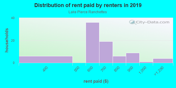 Rent paid by renters in 2013 in Lake Pierce Ranchettes in Lake Wales neighborhood in FL