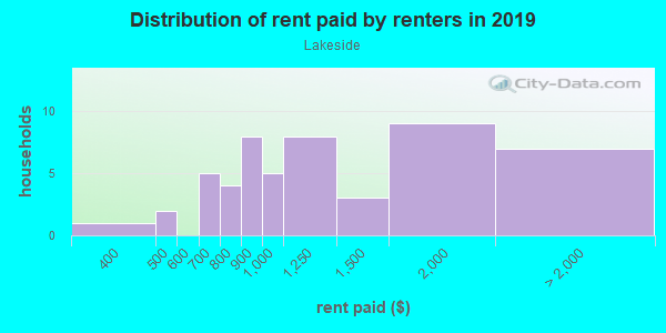 Rent paid by renters in 2013 in Lakeside in Grand Junction neighborhood in CO