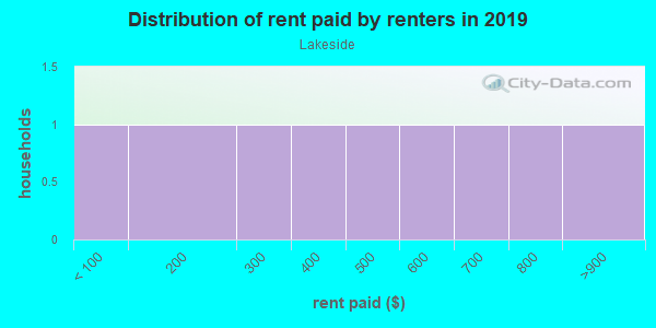 Rent paid by renters in 2013 in Lakeside in Tallahassee neighborhood in FL