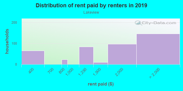 Rent paid by renters in 2013 in Lakeview in Buffalo neighborhood in NY