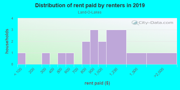 Rent paid by renters in 2013 in Land-O-Lakes in Woodstock neighborhood in GA