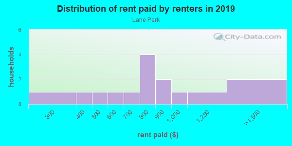 Rent paid by renters in 2013 in Lane Park in Tavares neighborhood in FL