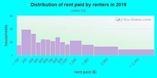 Rent paid by renters in 2013 in Liberty City in Miami neighborhood in FL