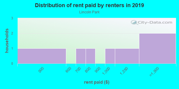Rent paid by renters in 2013 in Lincoln Park in San Diego neighborhood in CA