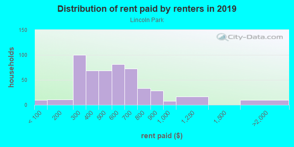 Rent paid by renters in 2013 in Lincoln Park in Columbus neighborhood in OH