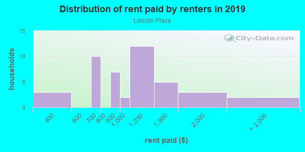 Rent paid by renters in 2013 in Lincoln Place in Des Moines neighborhood in IA