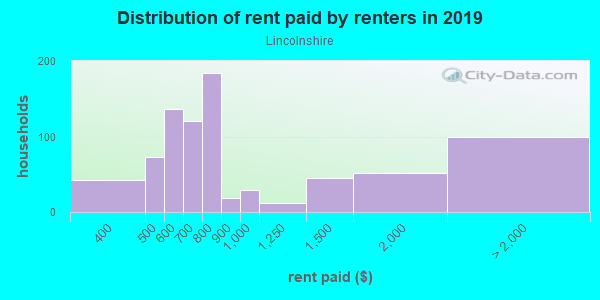 Rent paid by renters in 2013 in Lincolnshire in Toledo neighborhood in OH