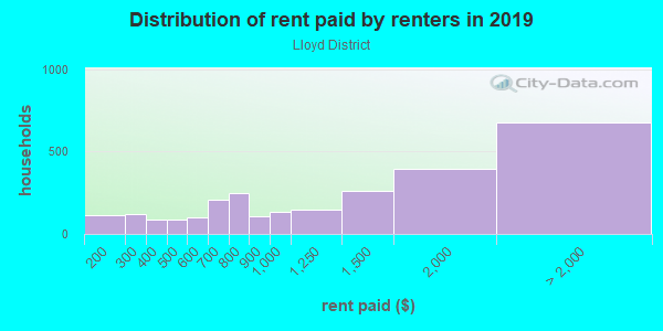 Rent paid by renters in 2013 in Lloyd District in Portland neighborhood in OR